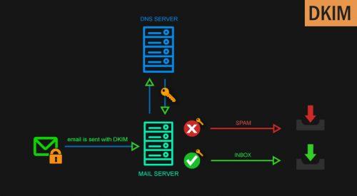 DKIM Postfix Setup