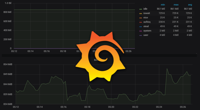System monitoring with Grafana (InfluxDB, CollectD)