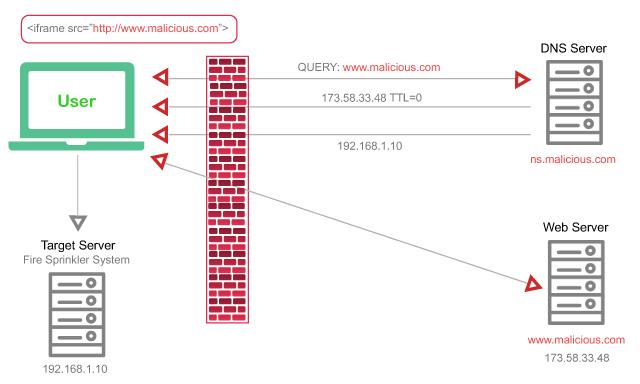DNS Rebinding Attack Example