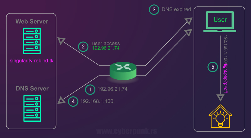 DNS Rebinding with Singularity [Usage Example]