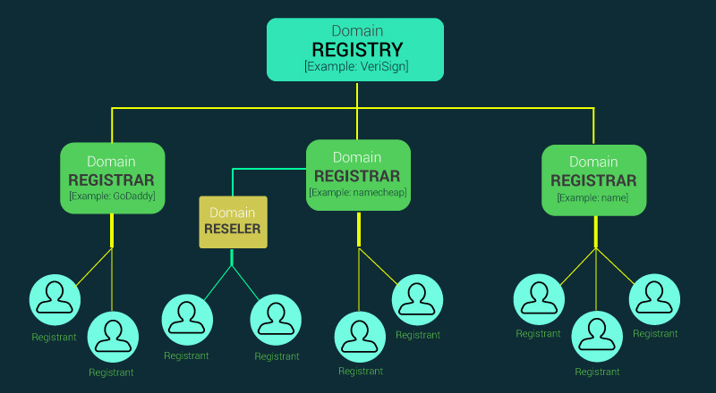 Domain Name Hierarchy (Registry vs Registrar)