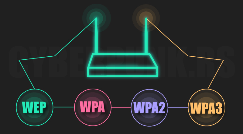 Wireless Security Protocols: WEP, WPA, WPA2 and WPA3