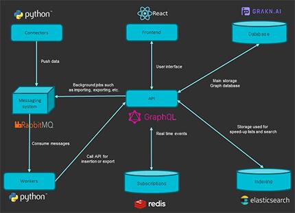 OpenCti Architecture