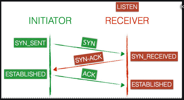 Tuning Network Performance: SYNFlood and SYN_RECV Reduction