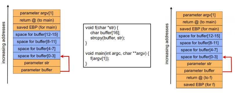 Buffer Overflow: Vulnerable strcpy
