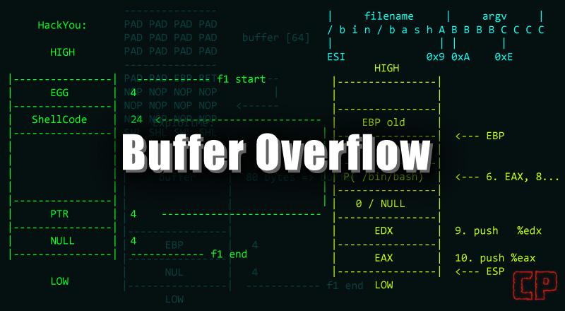 Buffer Overflow [Linux, GDB]